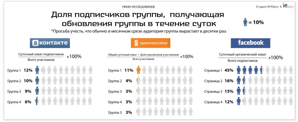 Исследование Студии SMOpro - Сколько подписчиков видят новости группы ежедневно