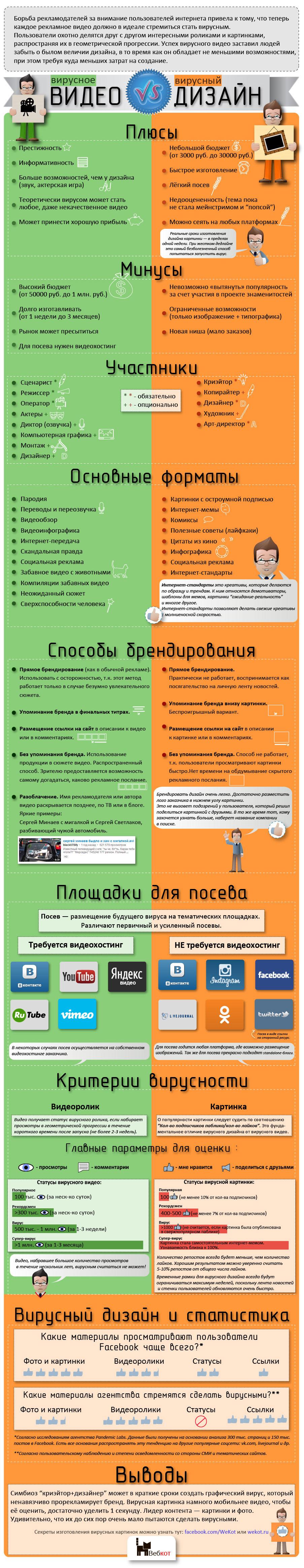 Инфографика про вирусный маркетинг