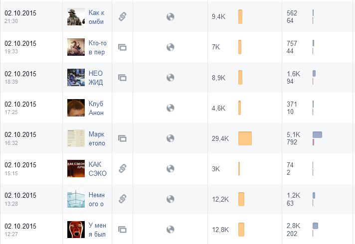 Количество просмотров Facebook Клуб директоров