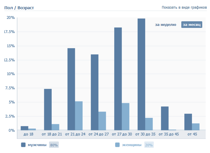Половозрастной состав участников группы Вконтакте