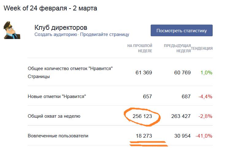 Статистика facebook страницы Клуб директоров