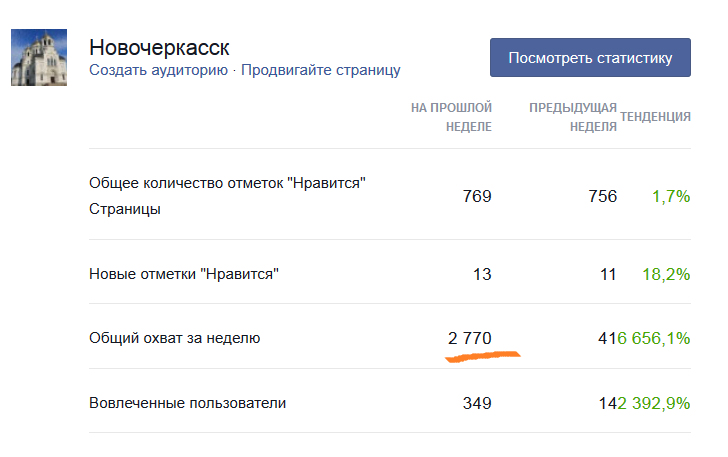 Статистика Фейсбук страницы