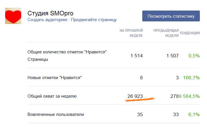 Статистика страницы Студии SMOpro