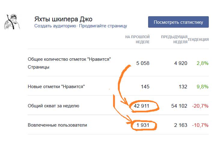 Статистика facebook страницы про яхты