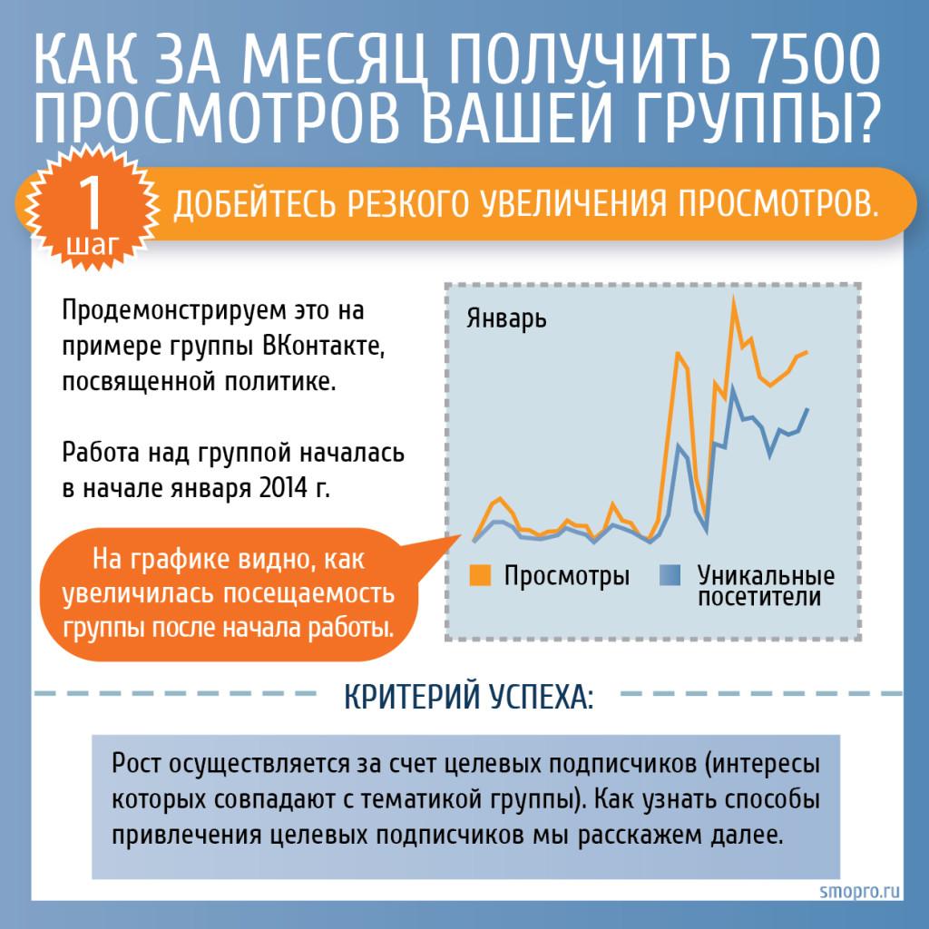 Инфографика: Как за месяц получить 7500 просмотров вашей группы?