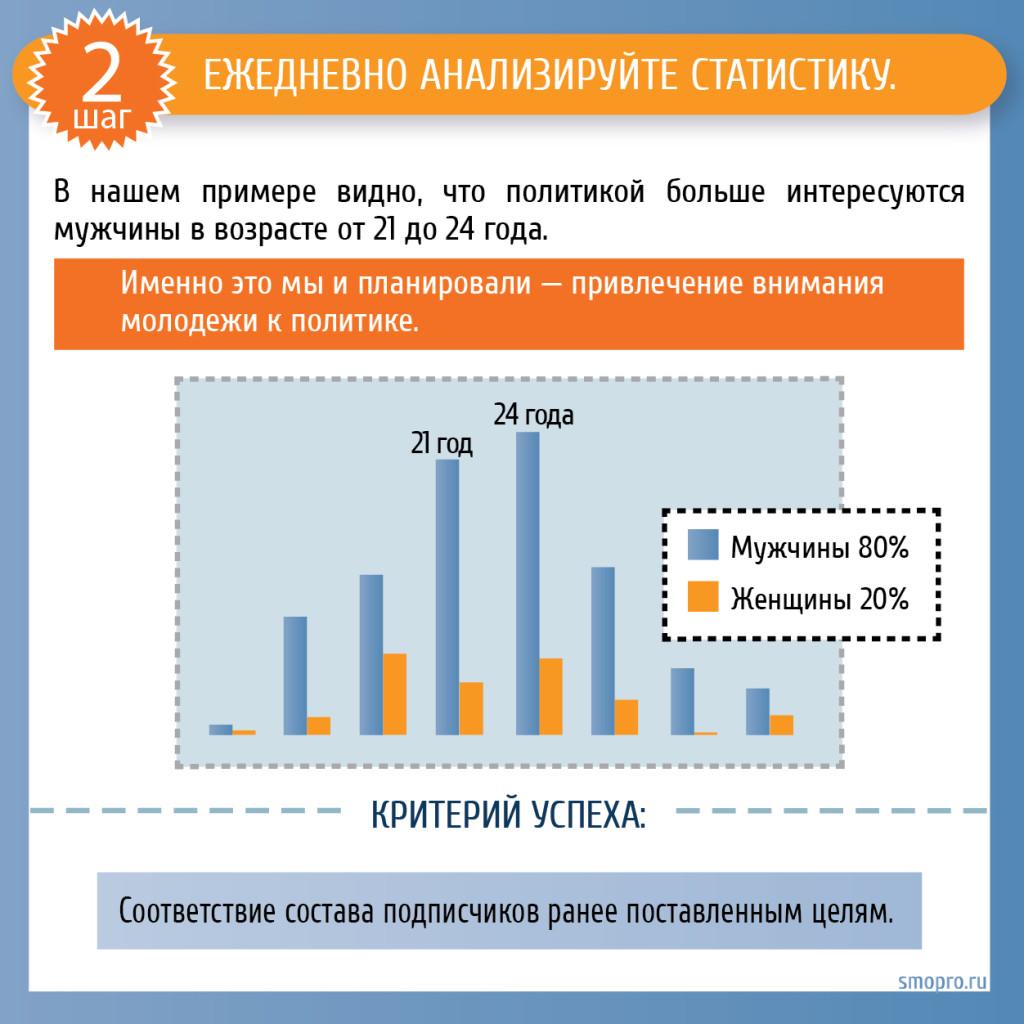 SMM раскрутка группы Вконтакте: ежедневно анализируйте статистику