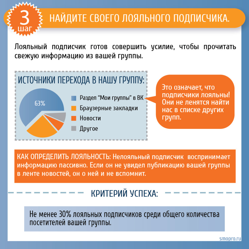 Как раскрутить группу Вконтакте: найдите лояльных подписчиков