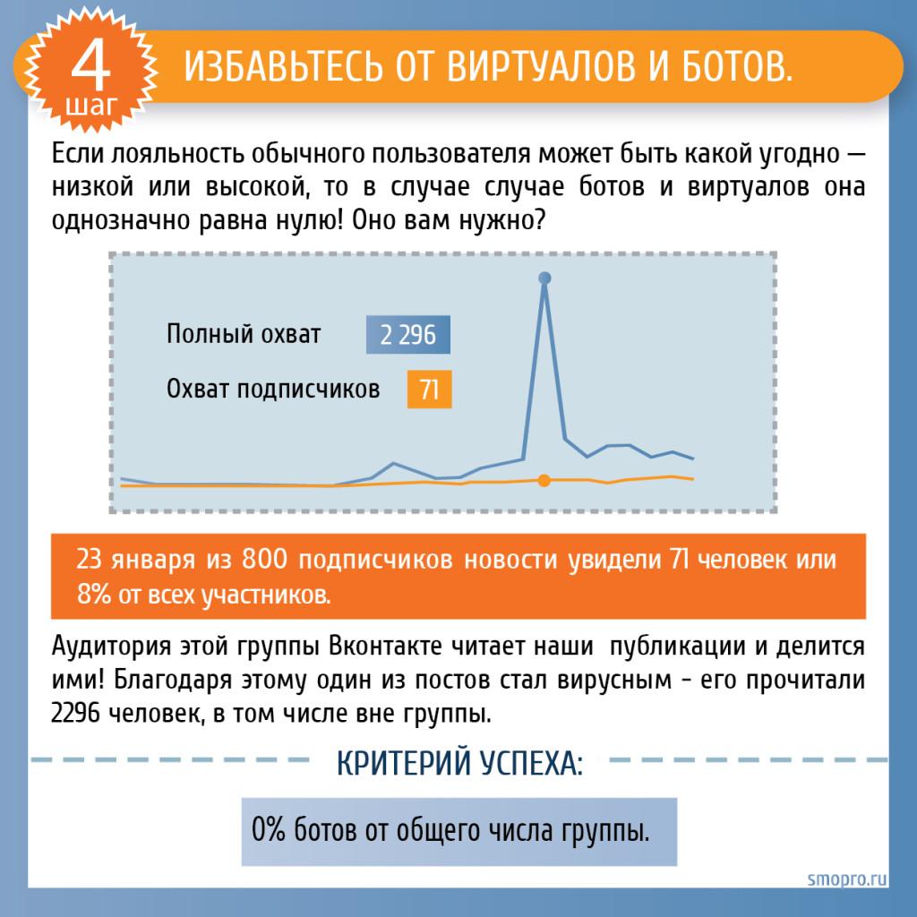 Продвижение Вконтакте: удалите виртуалов и ботов