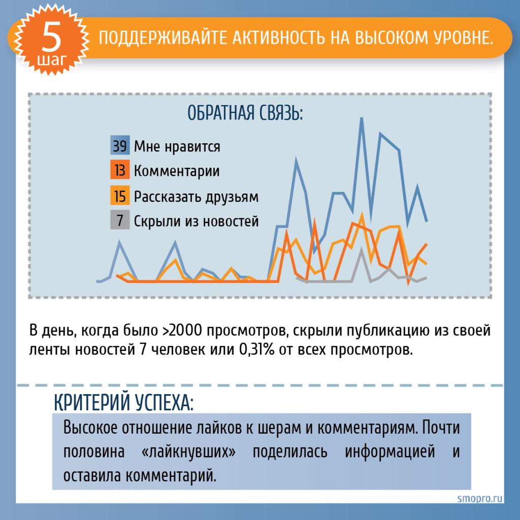 SMM Вконтакте: создавайте активность в группе