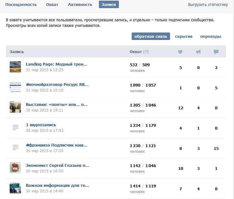 Статистика Вконтакте для постов