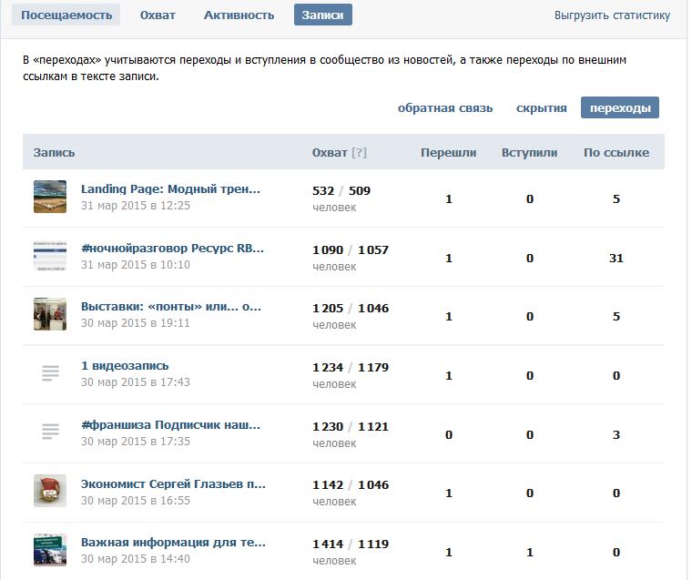 Статистика постов в группе Вконтакте